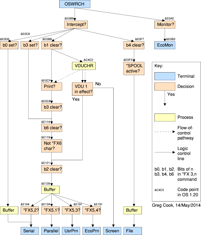 Flowchart of pathways from the OSWRCH entry point to the output devices